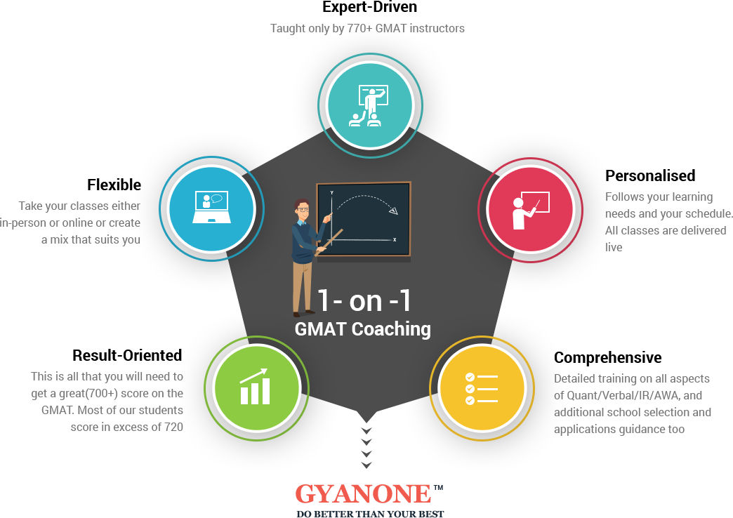 Best Coaching Centres in Bangalore State Ways to Ace GMAT