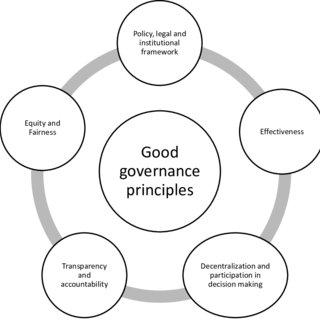 3 Main Principles of Good Governance