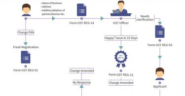 Why Should A Business Register For GST?