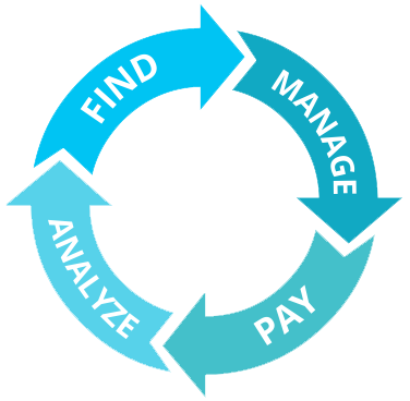 https://rankz.io/app/static/media/orderImage/blog/2020/06/30/Find-Manage-Pay-Analyze-Graphic.png