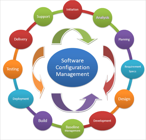 Managing Configuration Changes in Your Business Software