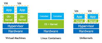 How to pick the best unikernel provider