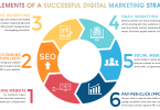Top Creative Digital Marketing Strategies in 201