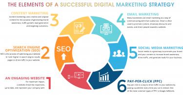Top Creative Digital Marketing Strategies in 201
