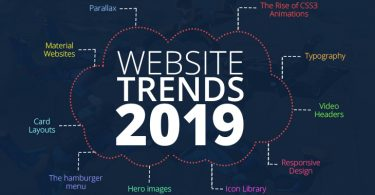 Website Design Trends You Should Look out for in 2019