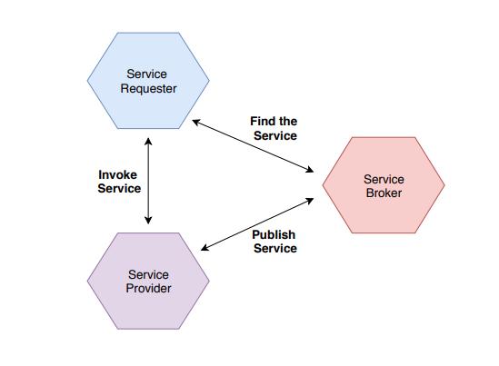mendix service