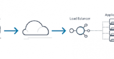 An Introduction to Cloud Load Balancing for Business