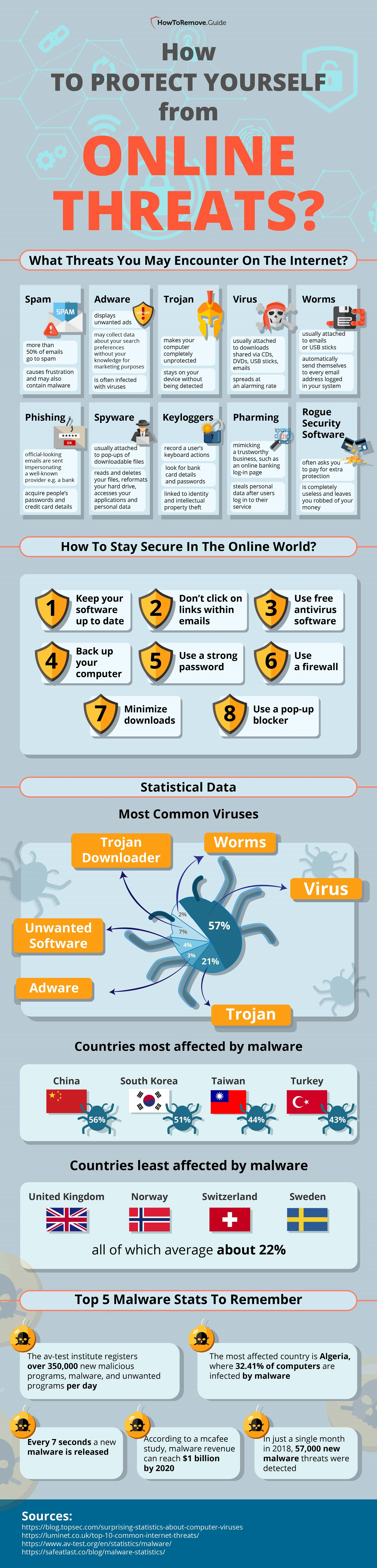 The Most Common Types of Viruses Affecting Your Computer