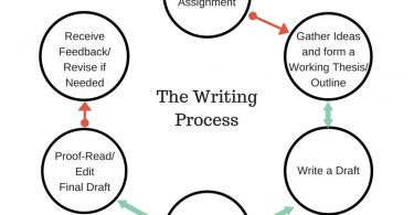 What Is The Process Of Writing A Great Assignment?