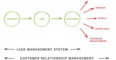 difference between crm and lms